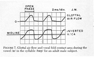 Electroglottograph - Figure 7 of: Martin Rothenberg and James J. Mashie, Monitoring Vocal Fold Abduction Through Vocal Fold Contact Area Journal of Speech and Hearing Research, Volume 31, 338-351, September 1988