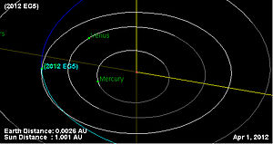 2012 EG5 - The orbit of the asteroid 2012 EG5 during its flyby on April 1, 2012. The asteroids path is shown by the blue line.