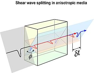 Shear wave splitting