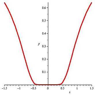Flat function - The function y = e−1/x2 is flat at x = 0.