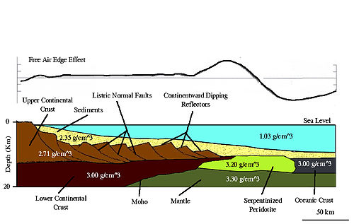 Non-Volcanic Passive Margin Cross Section.jpg