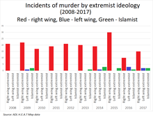 220px-Murders_by_extremist_ideology_US.png