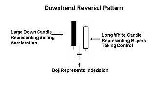 Morning star (candlestick pattern) a pattern seen in a candlestick chart
