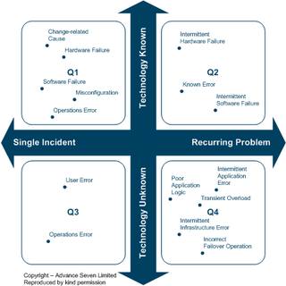 RPR problem diagnosis - WikiVividly