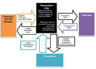 Electronic prescribing - High-level dataflow diagram outlining the roles and processes involved in electronic prescribing
