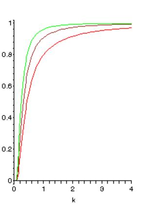 Inverse-chi-squared distribution - Image: Inverse chi squared distribution
