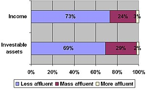 "Mass affluent - This graph shows the percentage of ""Mass affluent"" Americans."