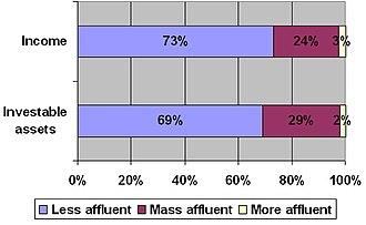 """Mass affluent - This graph shows the percentage of """"Mass affluent"""" Americans."""