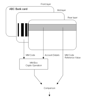 MM code - Diagram showing verification of the MM Code.