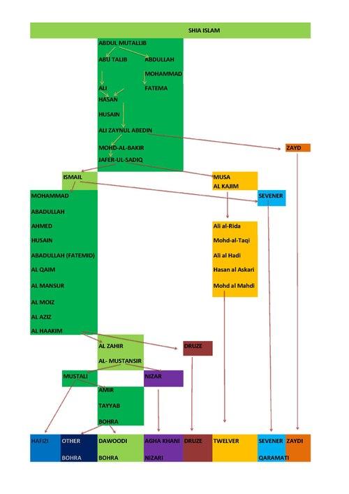 page1-500px-Tree_shia_islam_n3_.pdf.jpg