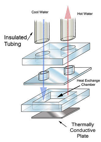 Water block - An exploded diagram of a simple waterblock.