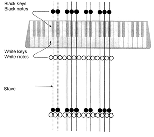 Klavarskribo - A keyboard with the stave growing out of it