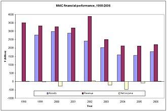 DaimlerChrysler–Mitsubishi alliance - Mitsubishi Motors' financial performance during the years 1998 to 2006.