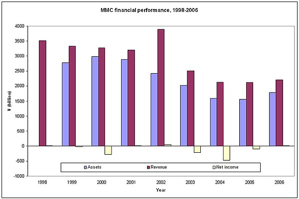 Mitsubishi Motors' financial performance during the years 1998 to 2006.