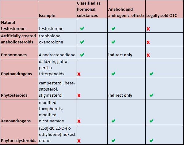Anabolic substances and their legal status in most Western countries