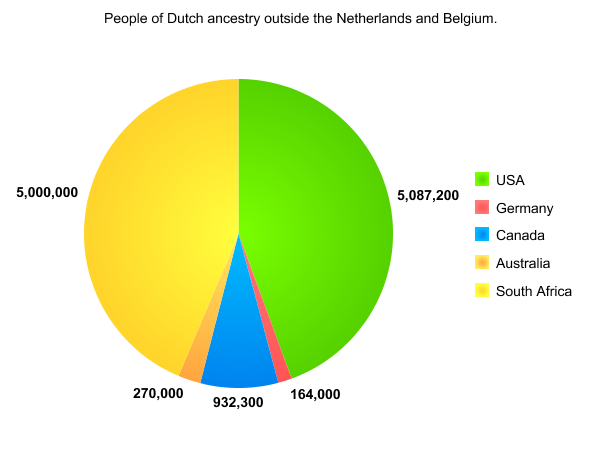 Dutchmen in countries other than the Netherlands and Belgium