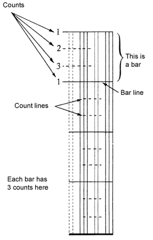 Klavarskribo - A measure in three-time with bar lines and count lines