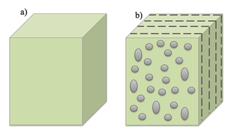 Shear wave splitting - Figure 1. (a) isotropic media, (b) anisotropic media with preferentially oriented cracks.