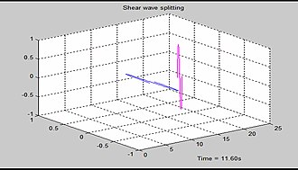 Shear wave splitting - Figure 7. Screen shot of Matlab demo of shear wave splitting