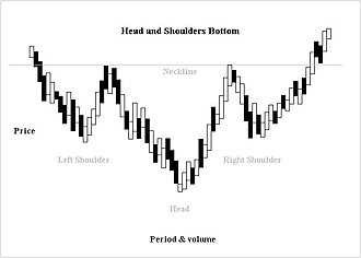 Head and shoulders (chart pattern) - Head and Shoulders Bottom