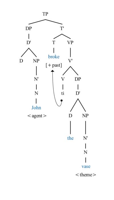 causative structures english grammar