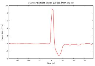 Narrow bipolar pulse