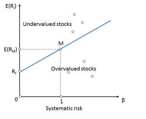 Security market line - Security market line