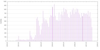 F-Droid - Image: Commits by year month