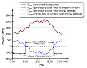 Energy Storage For More Than Renewables