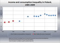 Income and consumption inequality in Poland, Gini index.png