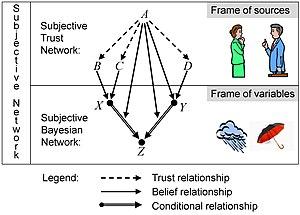 Subjective logic - Subjective network