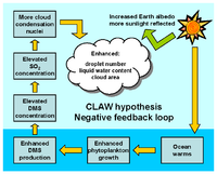 schematic diagram of the claw hypothesis (charlson et al , 1987)