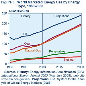 World energy consumption, 1980 - 2030.  Source...