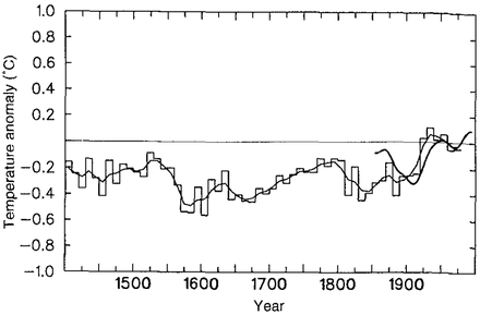 Figure 3.20 on p.175 of the IPCC Second Assessment Report. IPCC 1996 SAR Figure 3.20.png