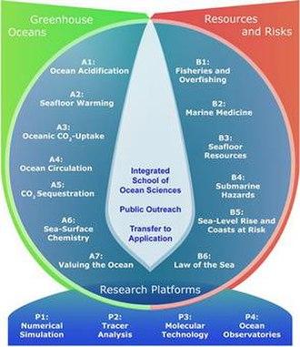 The Future Ocean - Organigram first funding period The Future Ocean