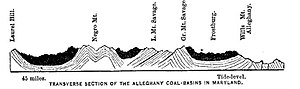 Savage Mountain - Image: Allegany coal basin