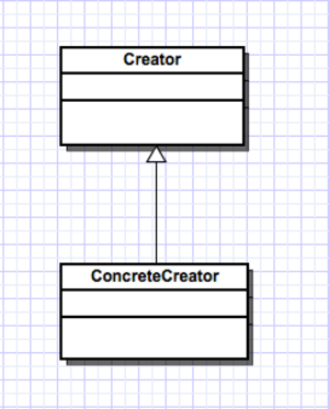 Creational pattern - Creational Pattern class diagram.