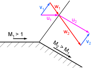 "Prandtl–Meyer expansion fan - An expansion process through a single ""shock"" is impossible, because it will violate the second law of thermodynamics."