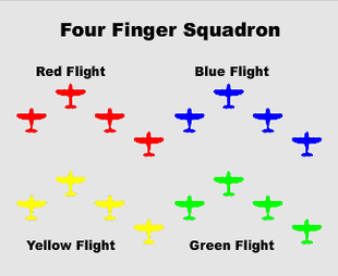 Pattern depicting Finger Four formation technique of the Luftwaffe.