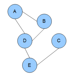 Markov random field - An example of a Markov random field. Each edge represents dependency. In this example: A depends on B and D. B depends on A and D. D depends on A, B, and E. E depends on D and C. C depends on E.