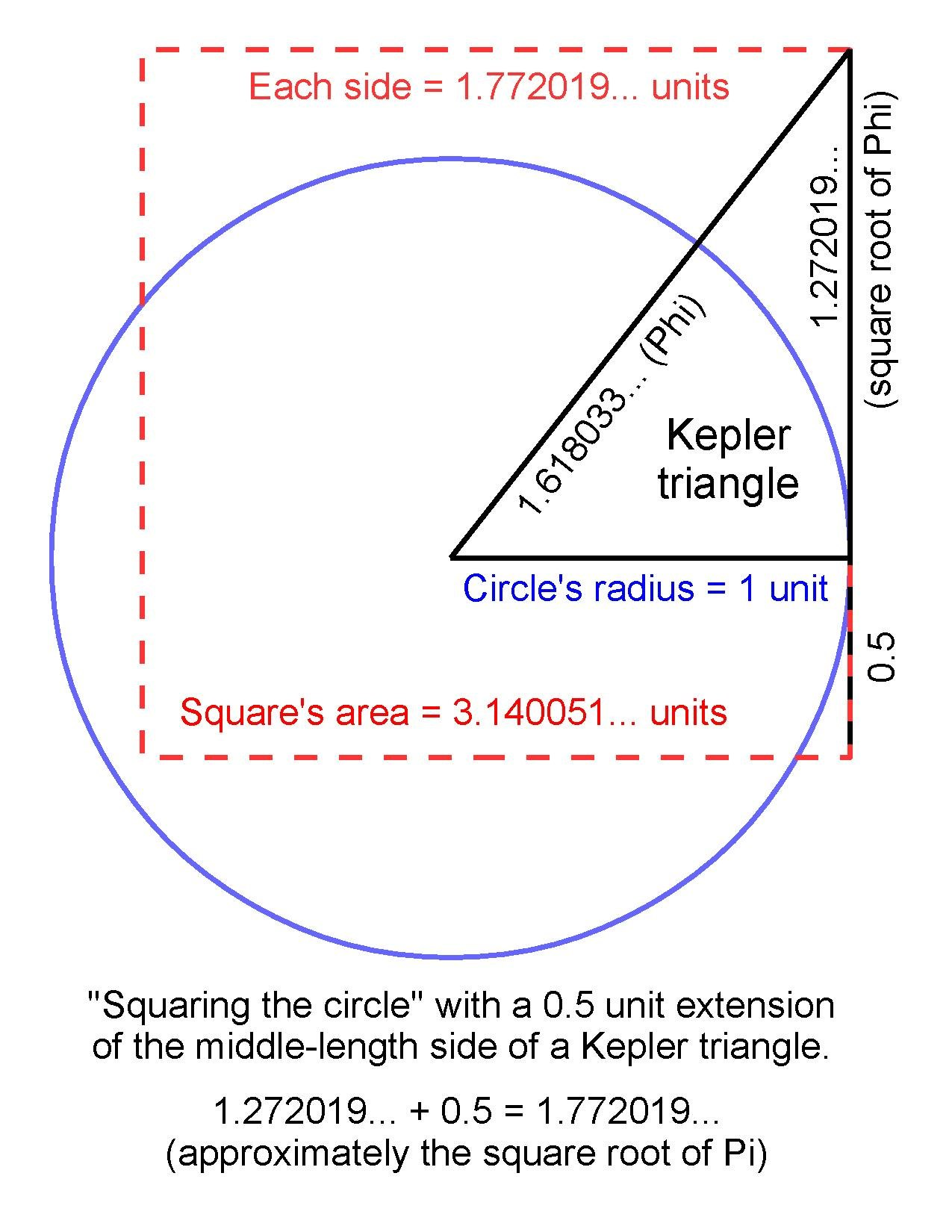 File:Using a Kepler triangle to construct a square that has about the same  area as a given circle.pdf - Wikipedia