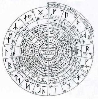 Ariosophy - Werner von Bülow's World-Rune-Clock, illustrating the correspondences between List's Armanen runes, the signs of the zodiac and the gods of the months