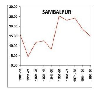 Sambalpur district - Image: Percentage Decedal Growth of Sambalpur District