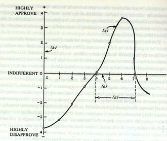 Norm (social) - Figure 1. The return potential model (reproduced from Jackson, 1965).