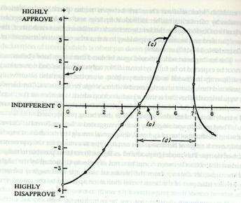 Return Potential Model, Jackson, 1965.jpeg