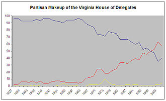 Democratic Party of Virginia - Historic Partisan Makeup of the Virginia House of Delegates