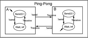 DEVS - Fig. 1. A DEVS Model for Ping-Pong Game