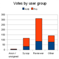 PC Straw Poll by user group.png