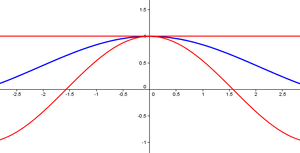 Differentiation of trigonometric functions