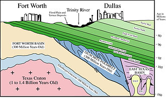 Eagle Ford Group - Schematic E-W section showing the Eagle Ford Shale among the geological strata beneath the DFW Metroplex